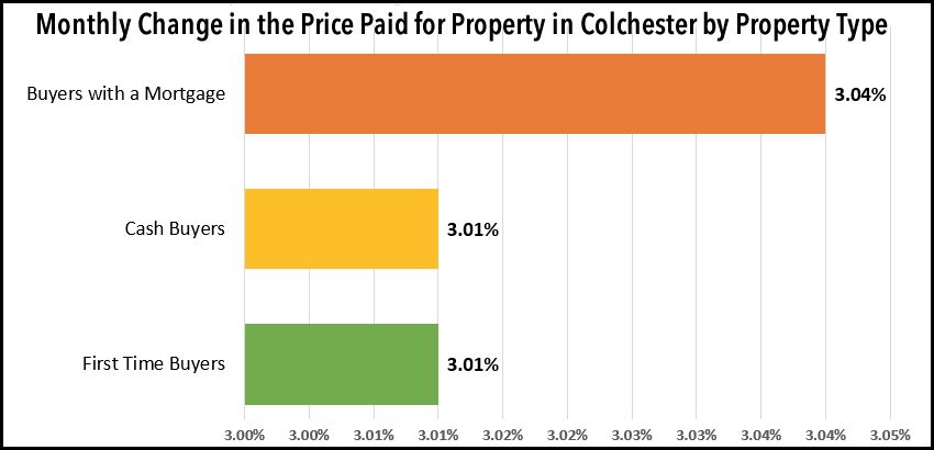 First Time Buyers in Colchester Paying 13.1% More Than 12 Months Ago