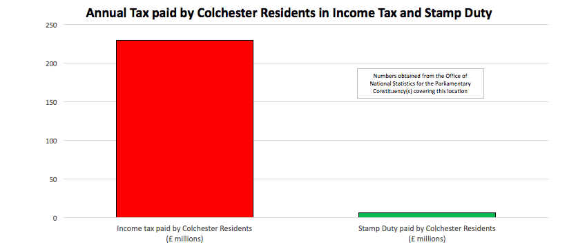 £6m in Stamp Duty Paid by Colchester Residents