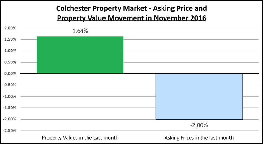 Colchester Property Market Overview