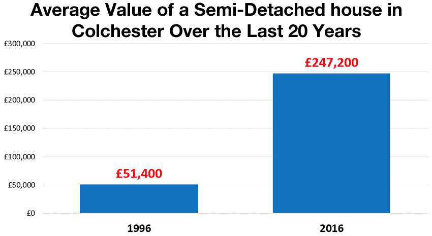 Colchester Semi-Detached House Prices Rise by 381% Over 20 Years