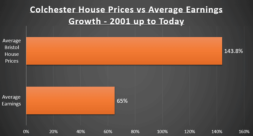 Colchester house prices compared to average earnings 2001 to today