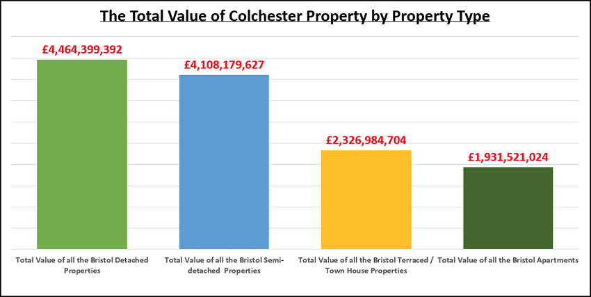 What's the Total Value of Colchester Properties?