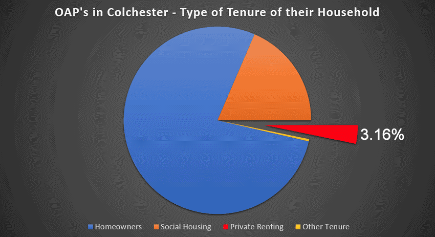 Graph of Colchester OAP renters by tenure type