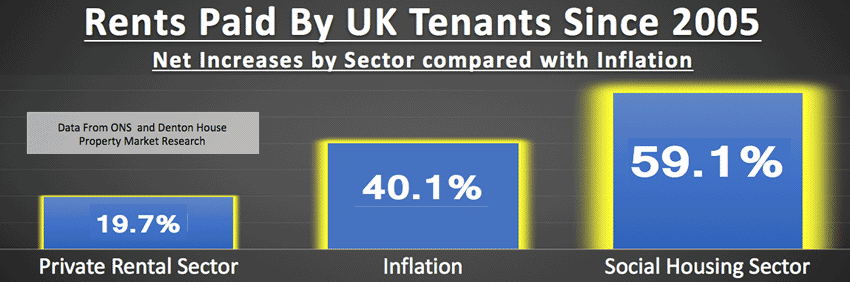 rents paid by tenants since 2005