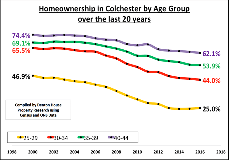 Home ownership amongst Colchester's  young adults slumps to 46%