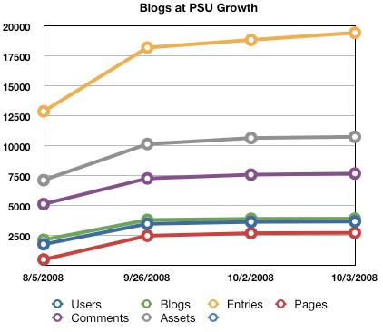 Blogs at PSU Adoption
