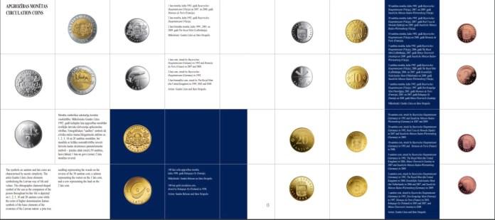 Catálogo de Monedas de Letonia