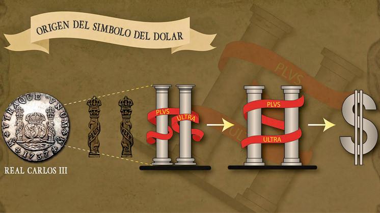 Origen simbolo dolar