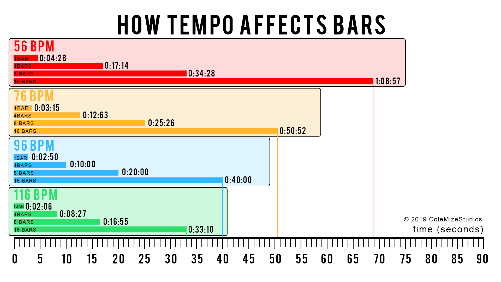 tempo and bars time chart