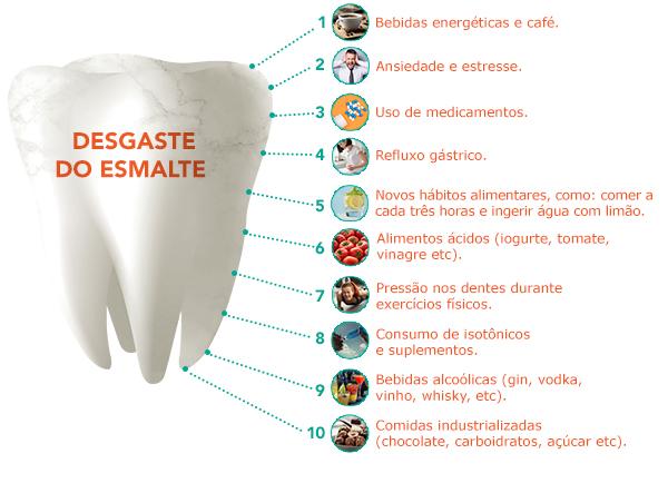 Desgaste do Dente