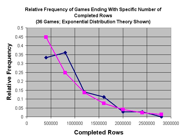 tetris_pdellacherie_exponential_theory01.jpg