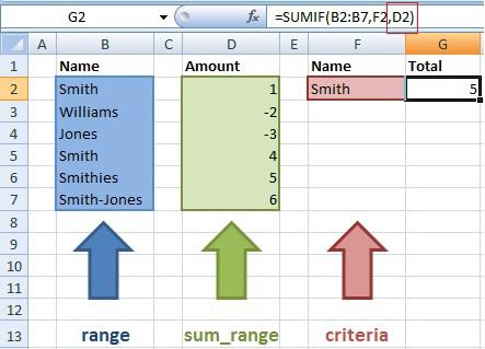 Sumif Formulas