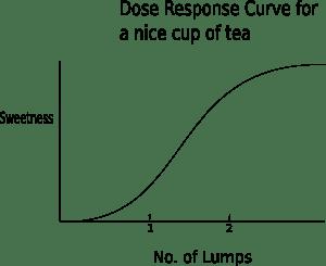 dose-response-curve