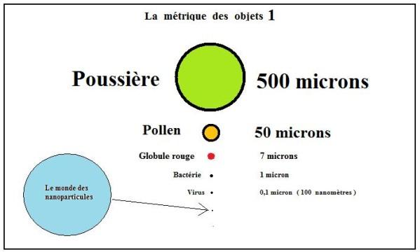 La-metrique-des-objets-nanoparticules