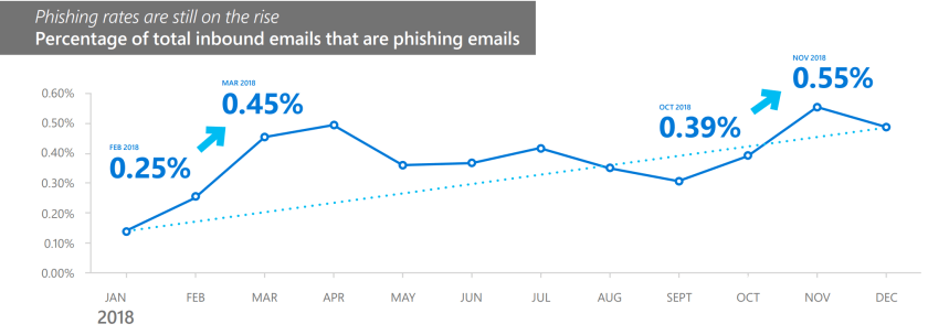 Phishing_Rates