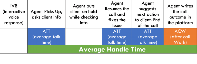 KPIs for call center, average handle time, average talk time and acw
