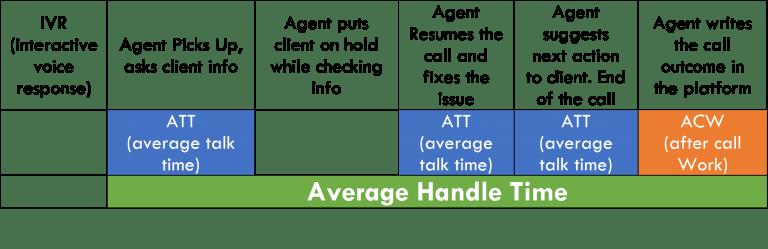 KPI pour le centre d'appels, temps de traitement moyen, temps de conversation moyen et acw