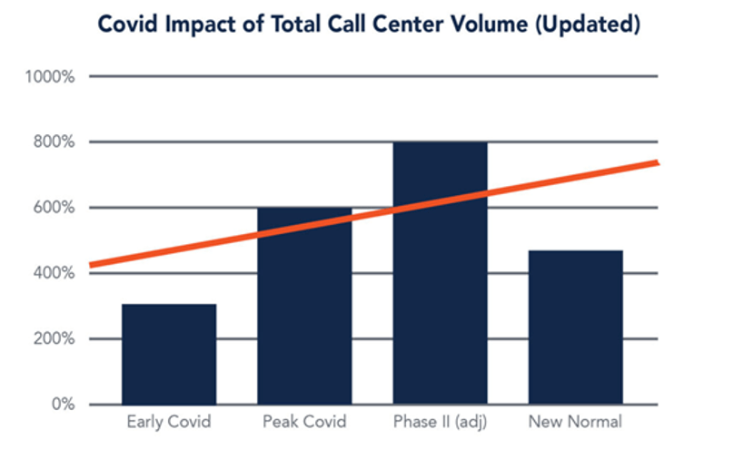 covid-19 in Contact Center