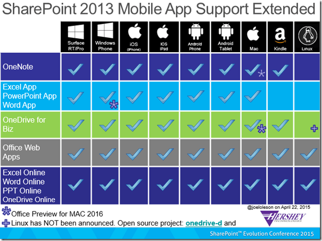 SharePoint Mobile Extended Support Matrix