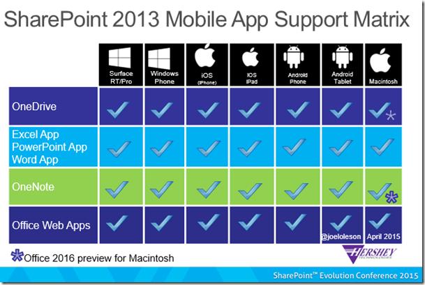 SharePoint 2013 Mobile App Support Matrix