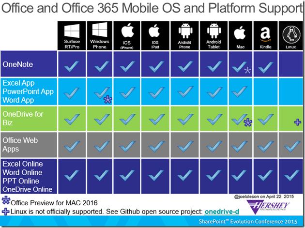 Office 365 Mobile OS Platform Support Matrix