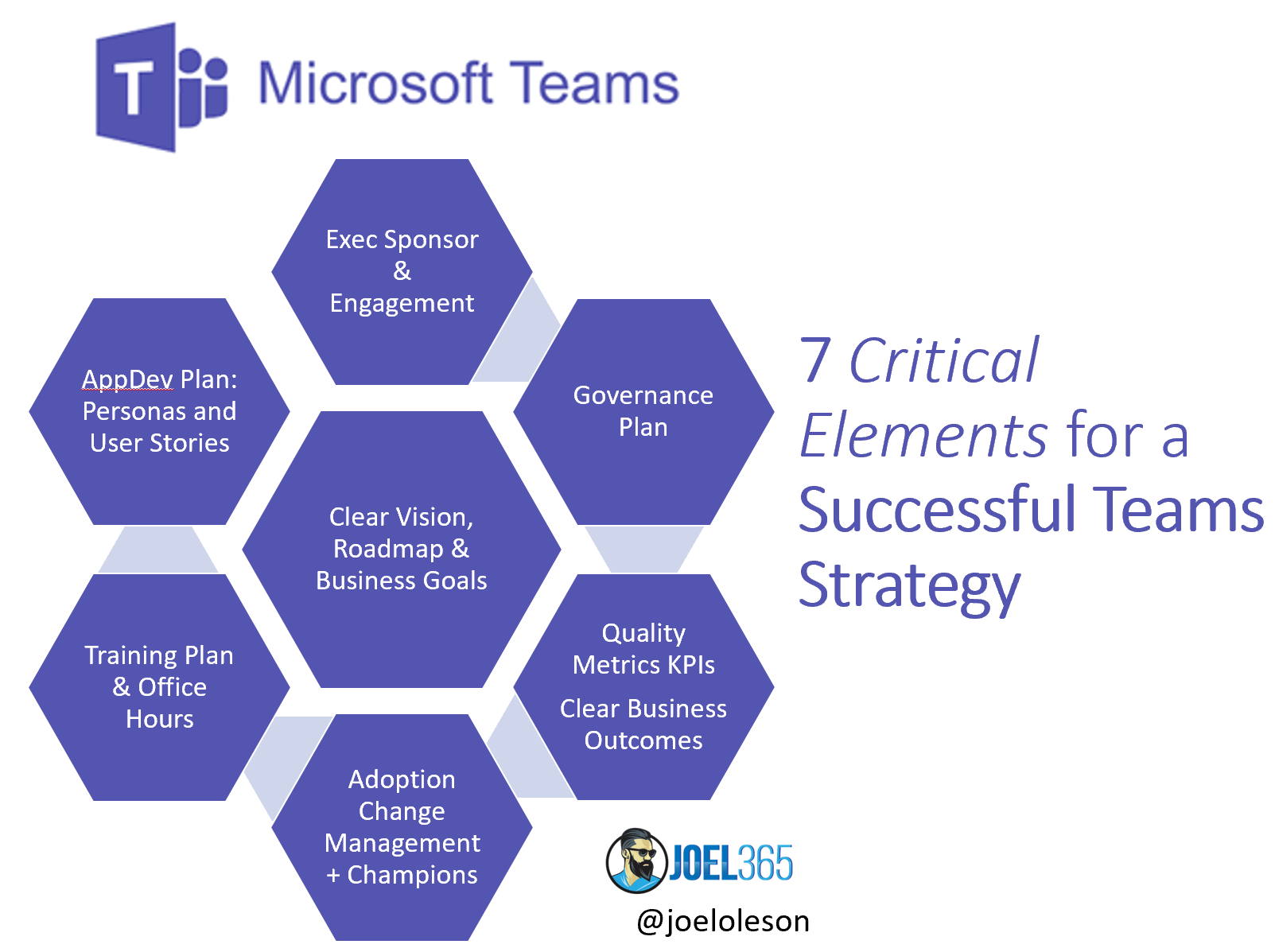 Microsoft Teams: 7 Elements for Successful Strategy and Planning Infographic and Recordings