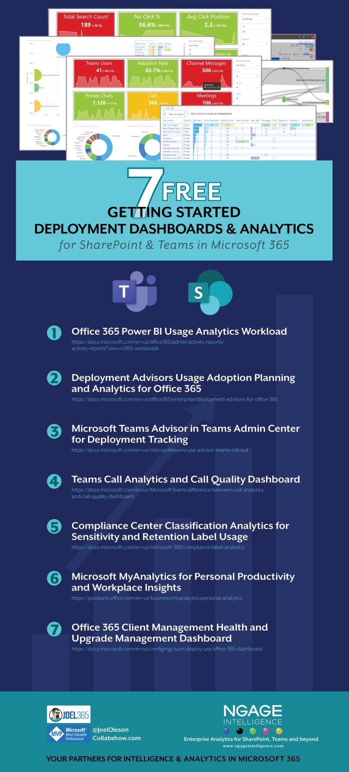 Analytics in SharePoint Teams and Office 365 Infographic