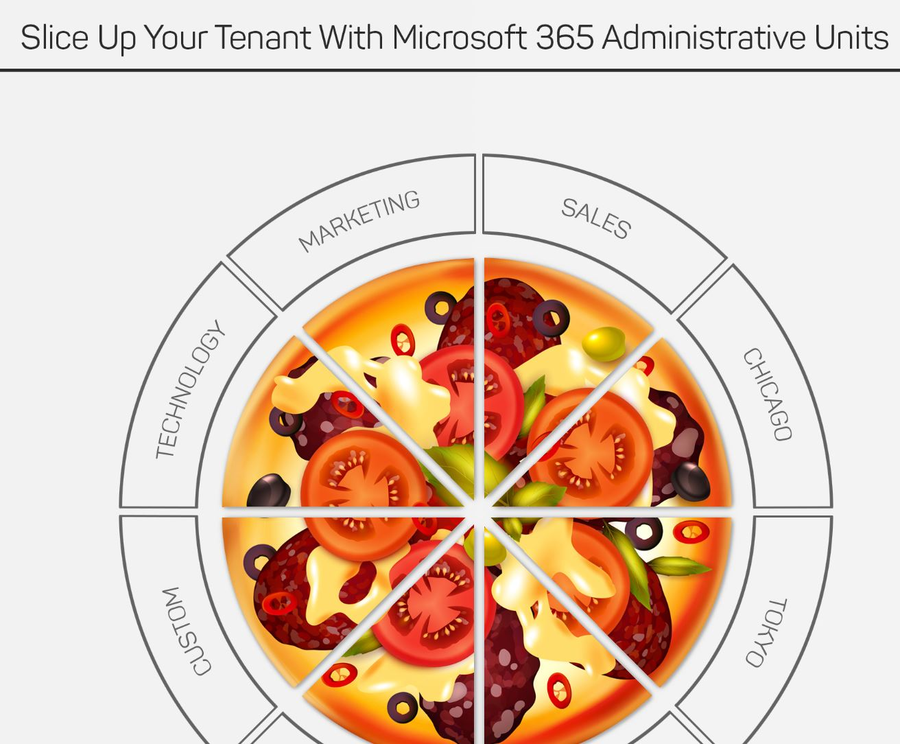 Microsoft 365 Tenant Administration and Delegation for Complex Environments
