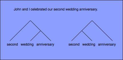 second wedding anniversary tree