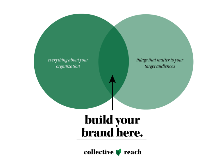 build your brand in the sweet spot of the authentic representation of your organization and what matters to your target audiences.