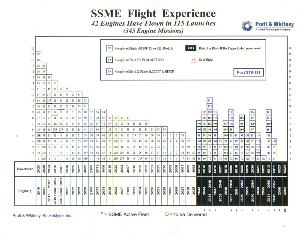 Space Shuttle Main Engine Ssme Flight History