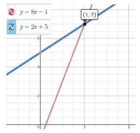 Desmos & solving equations