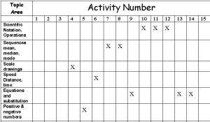 NASA activity table