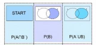 teachitmaths Venn diagrams