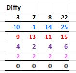 Diffy Excel
