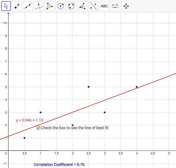 GeoGebra Correlation