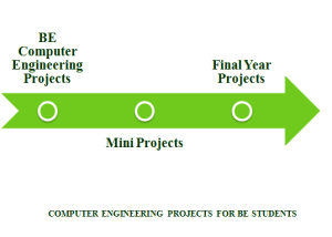 COMPUTER ENGINEERING STUDENT PROJECTS