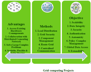 GRID COMPUTING PROJECTS
