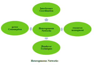 IEEE NETWORK PROJECTS