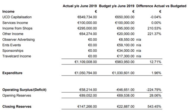 UCDSU Projected Budget Square 2