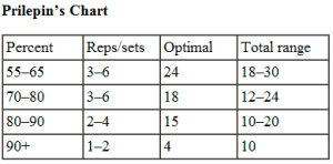 sets and reps