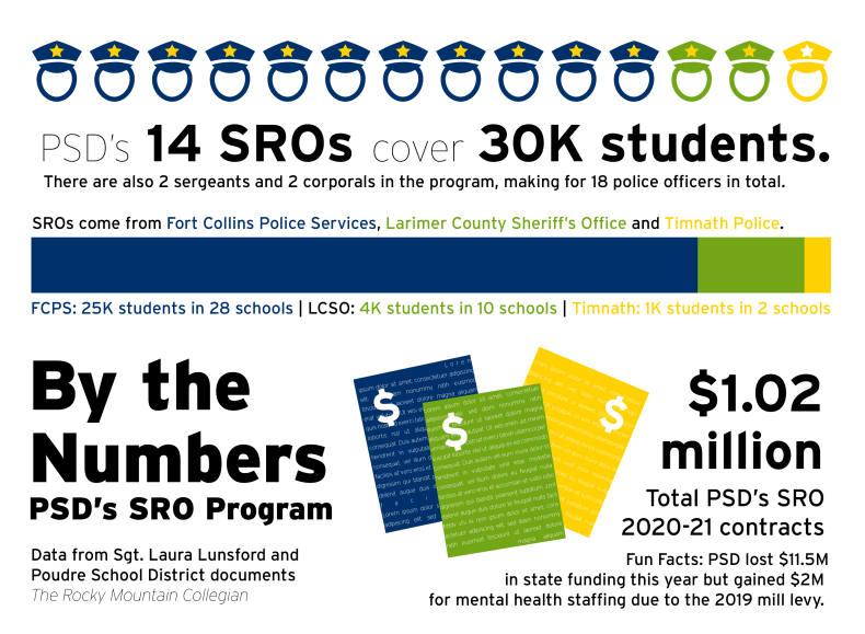By the Numbers: PSD's SRO Program.