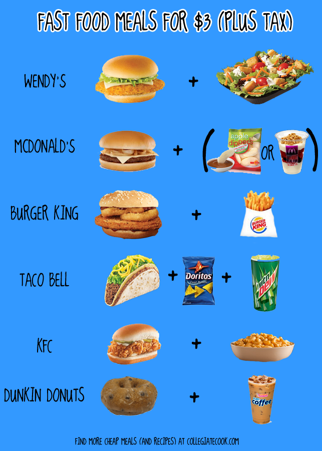 Fast food meals under $3