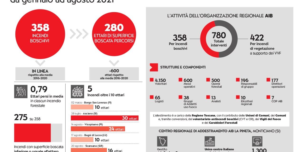 INCENDI BOSCHIVI IN TOSCANA: DIFFUSI I DATI DA GENNAIO AD AGOSTO 2021
