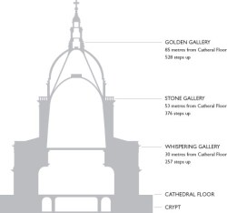 stpaulscathedral-climbingthedome