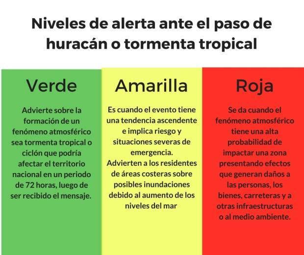 Niveles de alerta de tormenta y huracanes