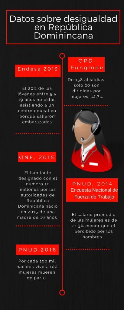 Datos sobre desigualdad en República Dominicana