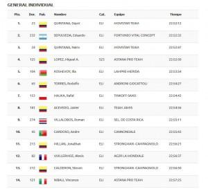 eindklassement_San_Luis