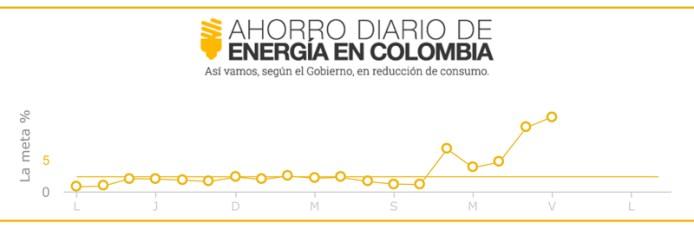 Colombianen besparen 24,51% elektriciteit