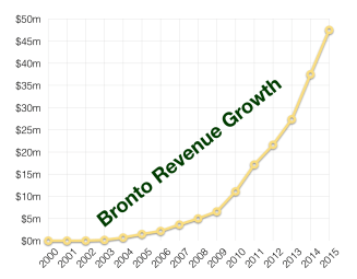 bronto rev growth